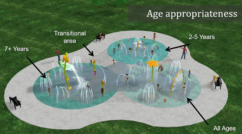 splash pad age groups