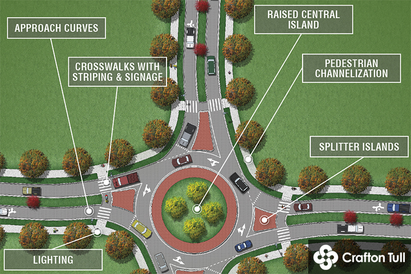 Pedestrian Friendly Roundabouts